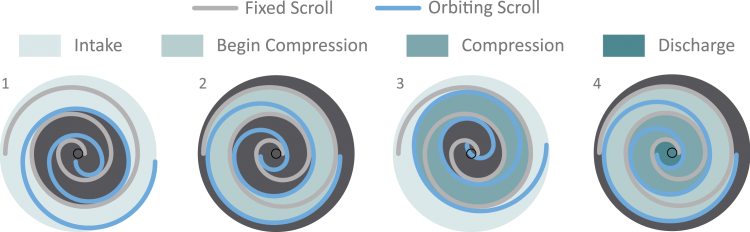 Scroll Compression Cycle 2